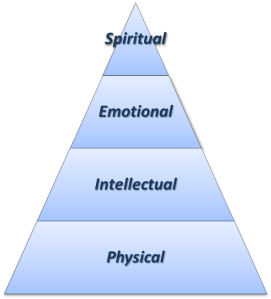 Engineering Meaning Pyramid