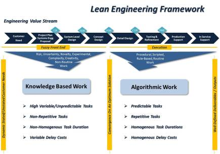 Lean Engineering Framework