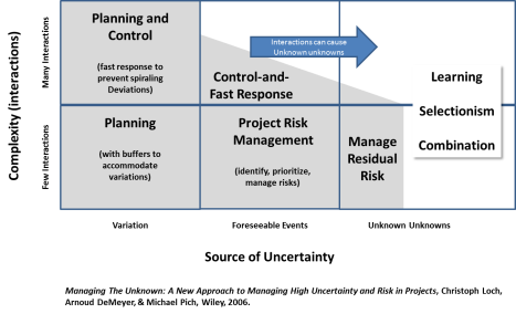 Project Uncertainty Framework