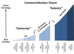 Commercialization Chasm