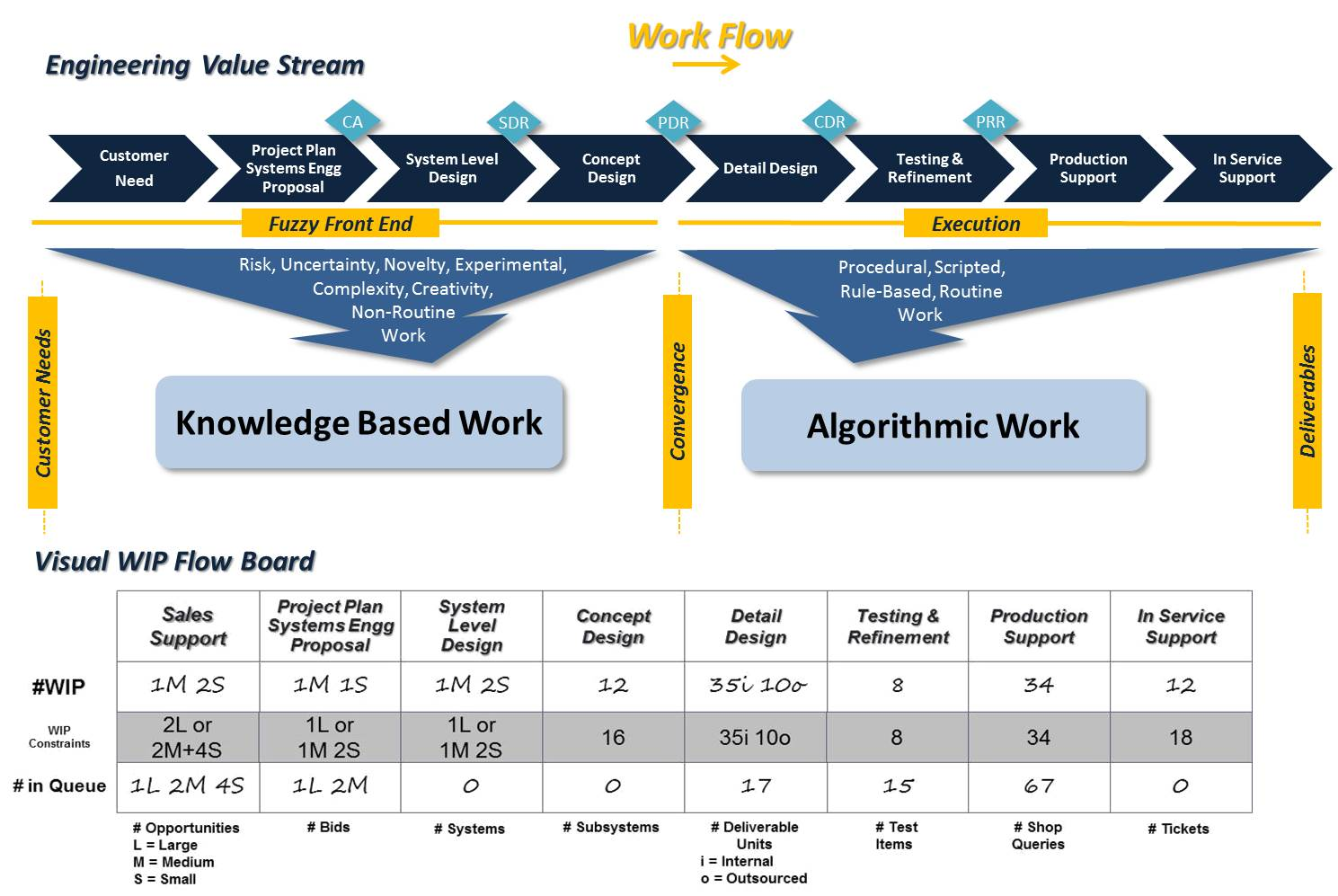 Lean Engineering Alopex On Innovation Process Flow Diagram Vs Value Stream Map Wip Visualization