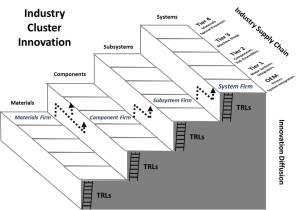 Industry Cluster Innovation