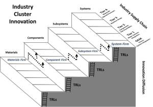 Industry Cluster Innovation