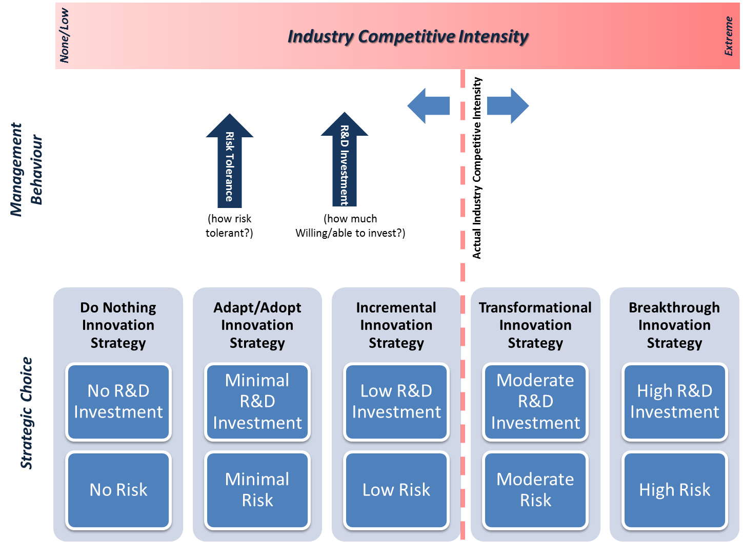 nucleon investment and competitive advantage Centre for competitive advantage in the global economy (cage) established in january 2010, cage is a research center in the department of.