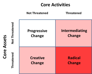 McGahans Industry Change Model